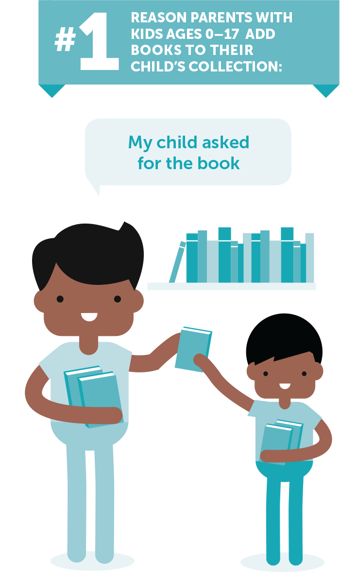 "Infographie ""What kids and parents want in children's books"""